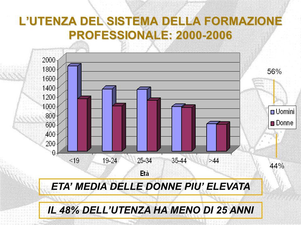 L'UTENZA DEL SISTEMA DELLA FORMAZIONE PROFESSIONALE: 2000-2006 56% 44% ETA' MEDIA DELLE DONNE PIU' ELEVATA IL 48% DELL'UTENZA HA MENO DI 25 ANNI