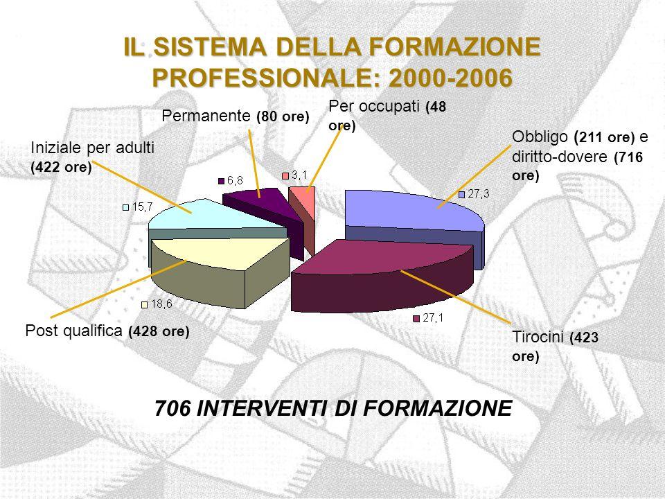 IL SISTEMA DELLA FORMAZIONE PROFESSIONALE: 2000-2006 Tirocini (423 ore) Obbligo ( 211 ore) e diritto-dovere (716 ore) Post qualifica (428 ore) Iniziale per adulti (422 ore) Permanente (80 ore) Per occupati (48 ore) 706 INTERVENTI DI FORMAZIONE