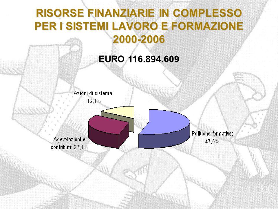 RISORSE FINANZIARIE IN COMPLESSO PER I SISTEMI LAVORO E FORMAZIONE 2000-2006 EURO 116.894.609
