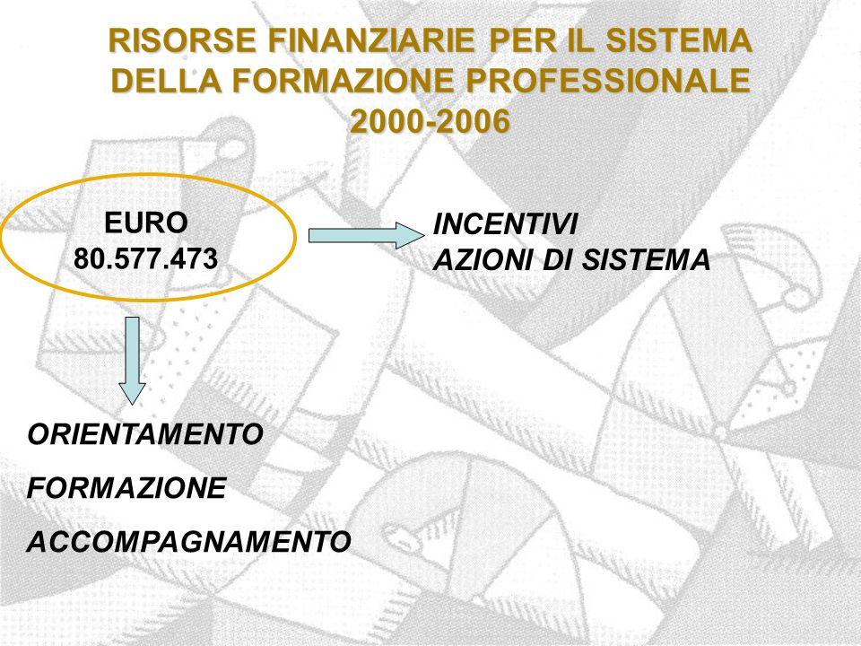 RISORSE FINANZIARIE PER IL SISTEMA DELLA FORMAZIONE PROFESSIONALE 2000-2006 EURO 80.577.473 INCENTIVI AZIONI DI SISTEMA ORIENTAMENTO FORMAZIONE ACCOMPAGNAMENTO