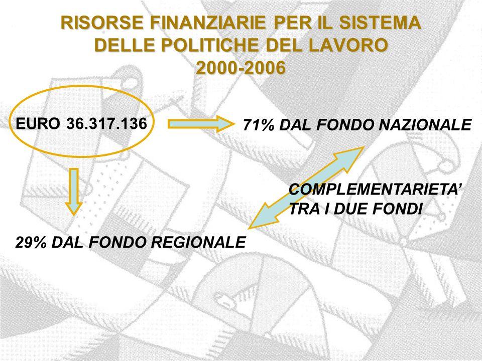 RISORSE FINANZIARIE PER IL SISTEMA DELLE POLITICHE DEL LAVORO 2000-2006 EURO 36.317.136 71% DAL FONDO NAZIONALE 29% DAL FONDO REGIONALE COMPLEMENTARIETA' TRA I DUE FONDI