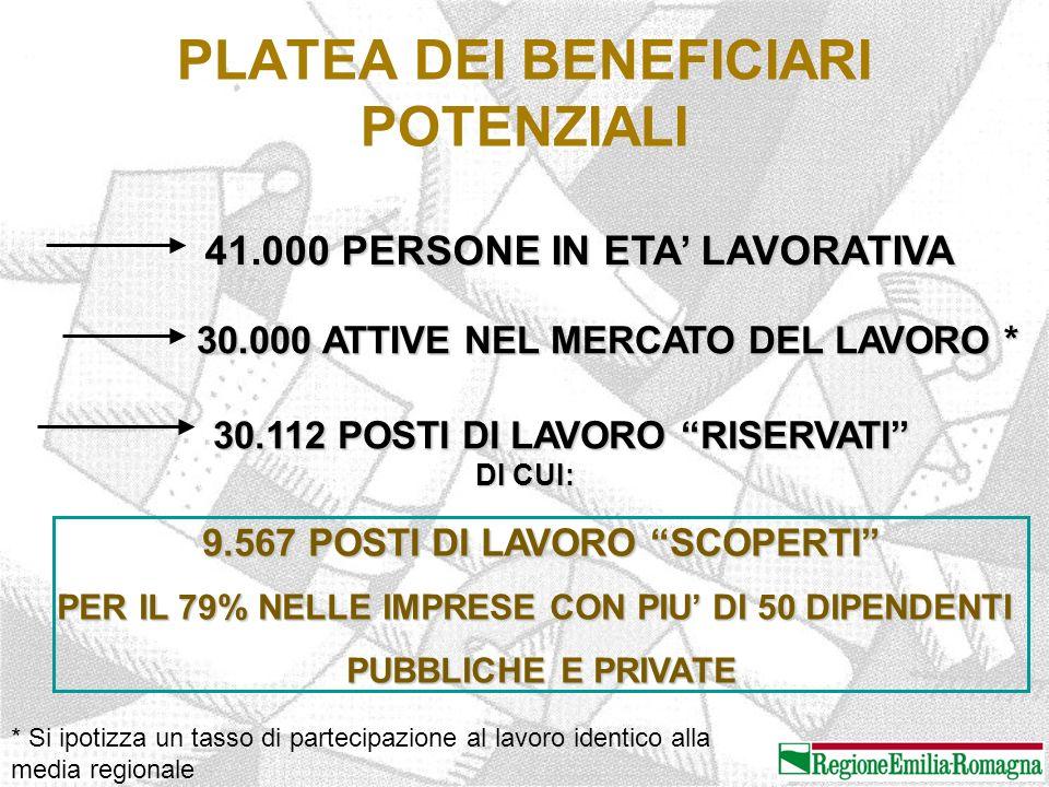 PLATEA DEI BENEFICIARI POTENZIALI 41.000 PERSONE IN ETA' LAVORATIVA 30.000 ATTIVE NEL MERCATO DEL LAVORO * 30.112 POSTI DI LAVORO RISERVATI DI CUI: 9.567 POSTI DI LAVORO SCOPERTI PER IL 79% NELLE IMPRESE CON PIU' DI 50 DIPENDENTI PUBBLICHE E PRIVATE * Si ipotizza un tasso di partecipazione al lavoro identico alla media regionale