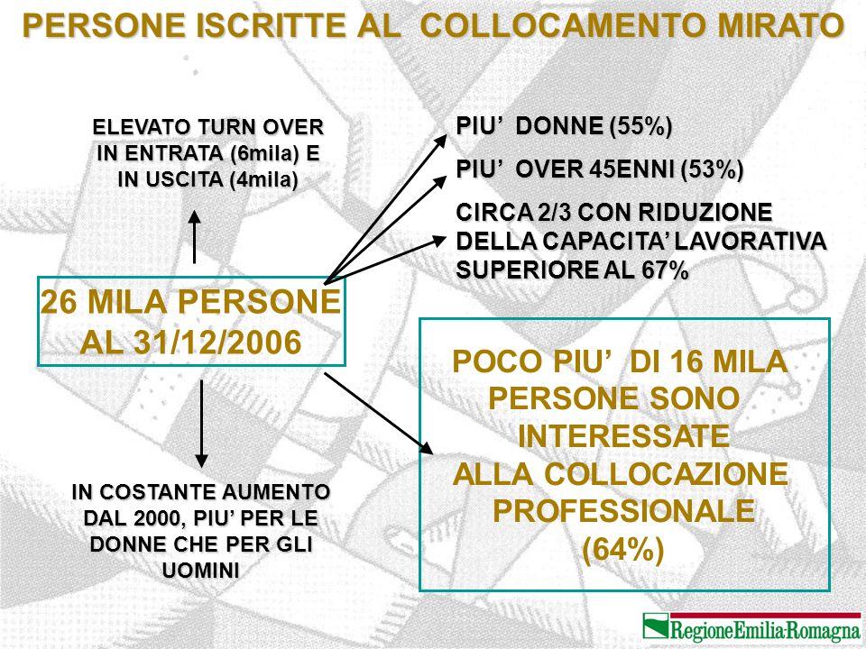 PERSONE ISCRITTE AL COLLOCAMENTO MIRATO 26 MILA PERSONE AL 31/12/2006 ELEVATO TURN OVER IN ENTRATA (6mila) E IN USCITA (4mila) IN COSTANTE AUMENTO DAL 2000, PIU' PER LE DONNE CHE PER GLI UOMINI POCO PIU' DI 16 MILA PERSONE SONO INTERESSATE ALLA COLLOCAZIONE PROFESSIONALE (64%) PIU' DONNE (55%) PIU' OVER 45ENNI (53%) CIRCA 2/3 CON RIDUZIONE DELLA CAPACITA' LAVORATIVA SUPERIORE AL 67%