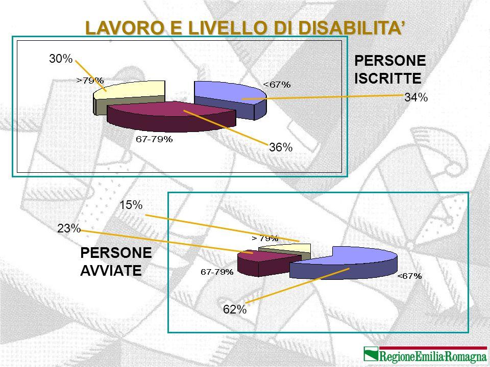 LAVORO E LIVELLO DI DISABILITA' PERSONE ISCRITTE PERSONE AVVIATE 62% 23% 15% 30% 34% 36%