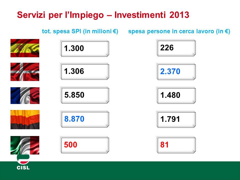 Servizi per l'Impiego – Investimenti 2013 tot. spesa SPI (in milioni €) spesa persone in cerca lavoro (in €) 1.300 1.306 5.850 8.870 500 226 2.370 1.4
