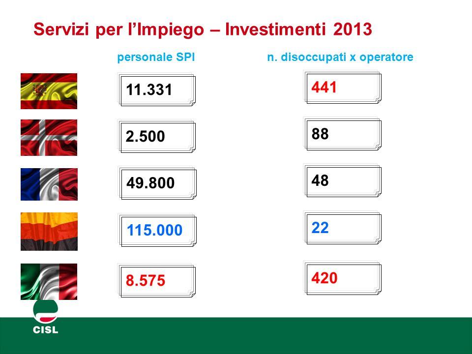 Servizi per l'Impiego – Investimenti 2013 personale SPI n. disoccupati x operatore 11.331 2.500 49.800 115.000 8.575 441 88 48 22 420