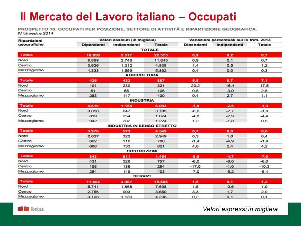 Il Mercato del Lavoro italiano – Occupati Valori espressi in migliaia