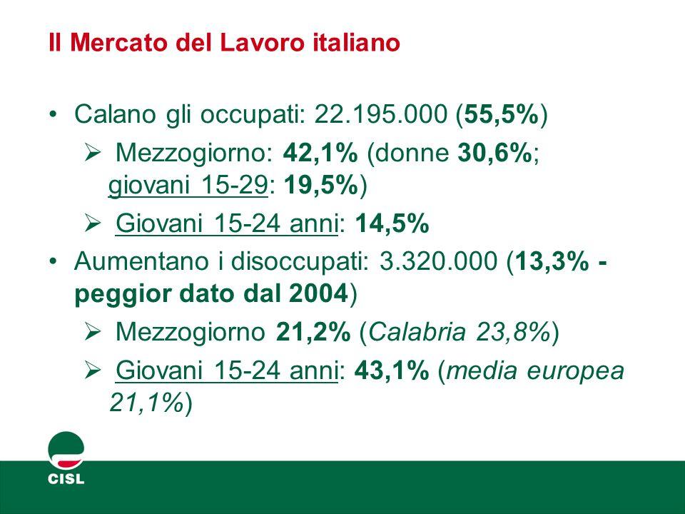 Il Mercato del Lavoro italiano Calano gli occupati: 22.195.000 (55,5%)  Mezzogiorno: 42,1% (donne 30,6%; giovani 15-29: 19,5%)  Giovani 15-24 anni:
