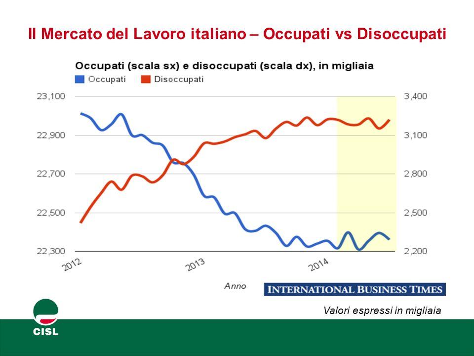 Il Mercato del Lavoro italiano – Occupati vs Disoccupati Valori espressi in migliaia