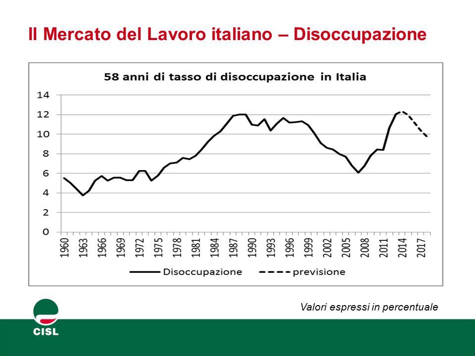 Il Mercato del Lavoro italiano – Disoccupazione Valori espressi in percentuale