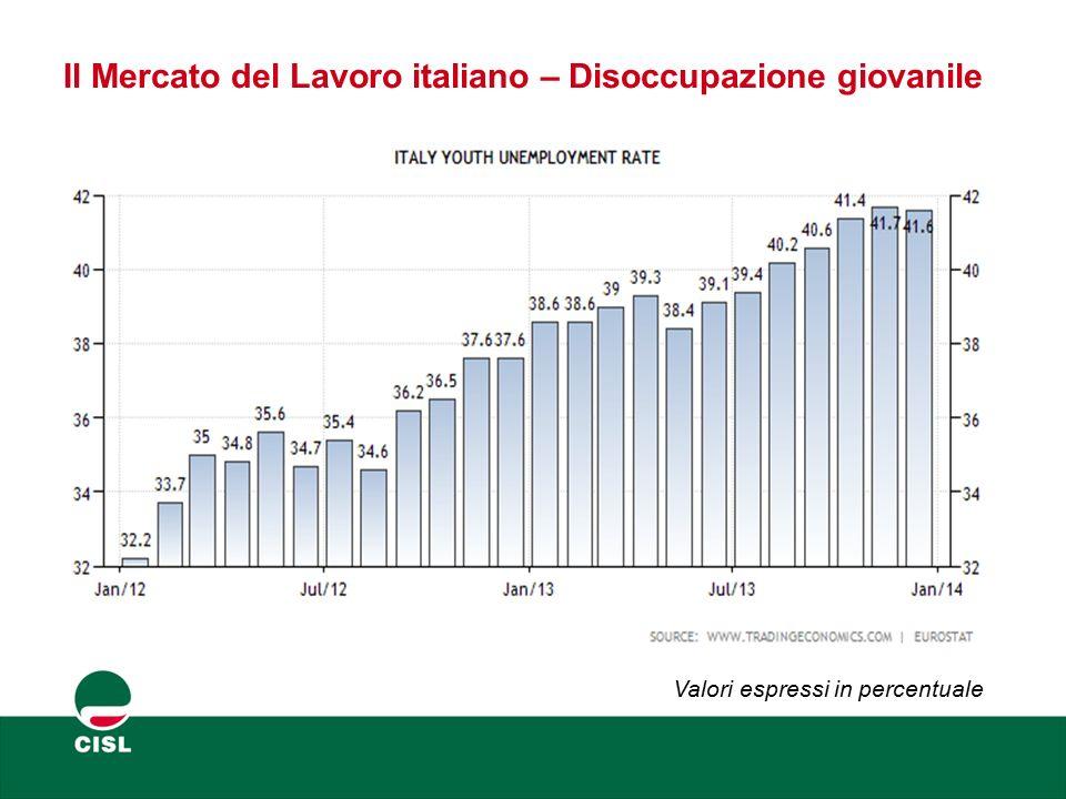 Il Mercato del Lavoro italiano – Disoccupazione giovanile Valori espressi in percentuale