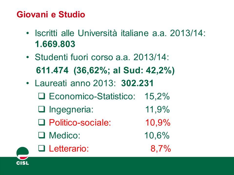 Giovani e Studio Iscritti alle Università italiane a.a. 2013/14: 1.669.803 Studenti fuori corso a.a. 2013/14: 611.474 (36,62%; al Sud: 42,2%) Laureati