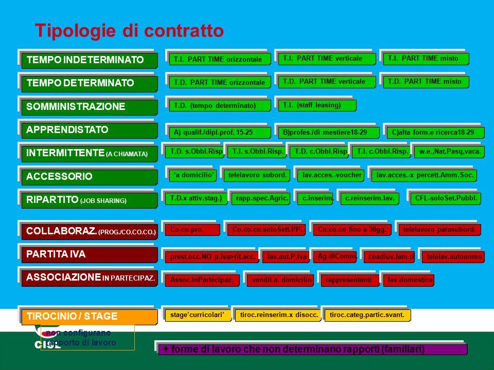 Tipologie di contratto TEMPO INDETERMINATO TEMPO DETERMINATO SOMMINISTRAZIONE APPRENDISTATO INTERMITTENTE (A CHIAMATA) ACCESSORIO RIPARTITO (JOB SHARI