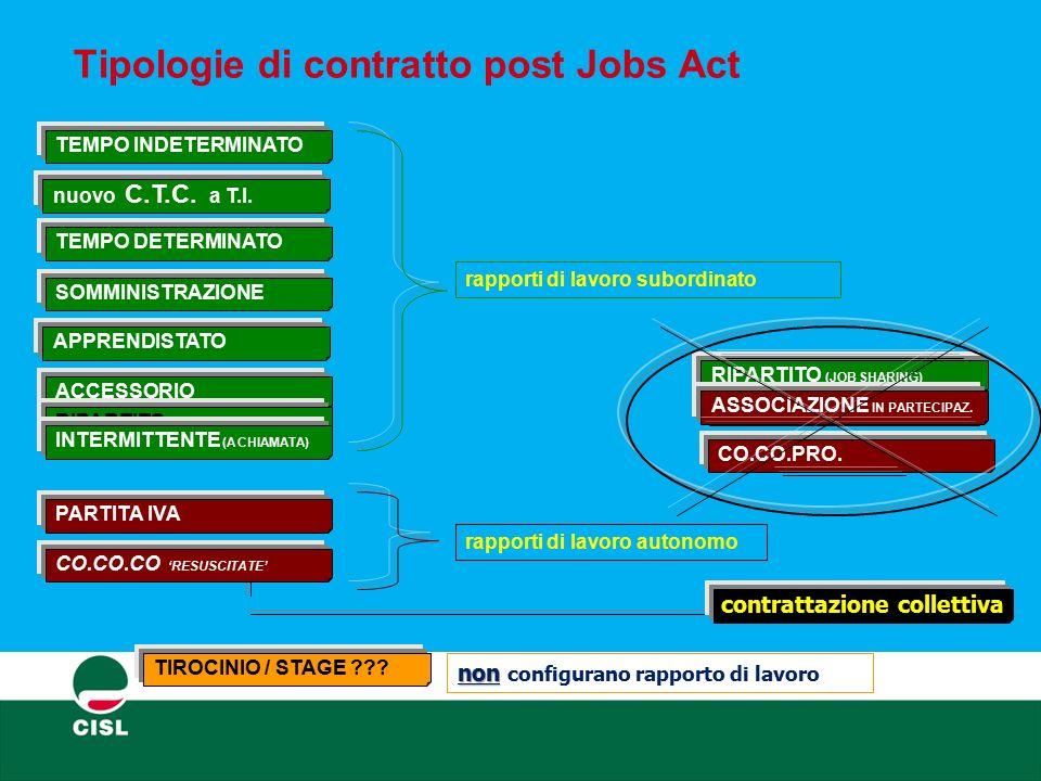 Tipologie di contratto post Jobs Act TEMPO INDETERMINATO TEMPO DETERMINATO SOMMINISTRAZIONE APPRENDISTATO nuovo C.T.C. a T.I. ACCESSORIO RIPARTITO (JO