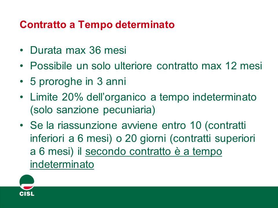 Contratto a Tempo determinato Durata max 36 mesi Possibile un solo ulteriore contratto max 12 mesi 5 proroghe in 3 anni Limite 20% dell'organico a tem
