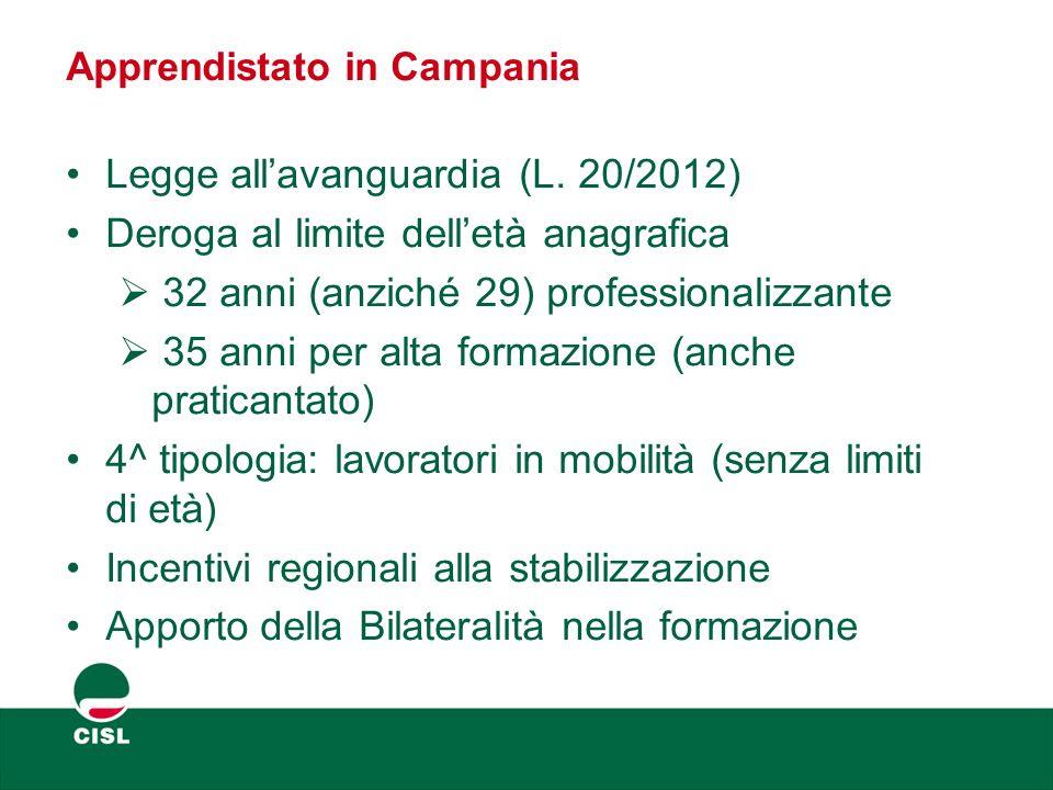 Apprendistato in Campania Legge all'avanguardia (L. 20/2012) Deroga al limite dell'età anagrafica  32 anni (anziché 29) professionalizzante  35 anni