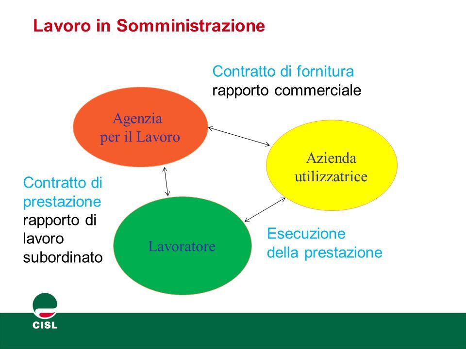 Lavoro in Somministrazione Azienda utilizzatrice Agenzia per il Lavoro Esecuzione della prestazione Contratto di prestazione rapporto di lavoro subord