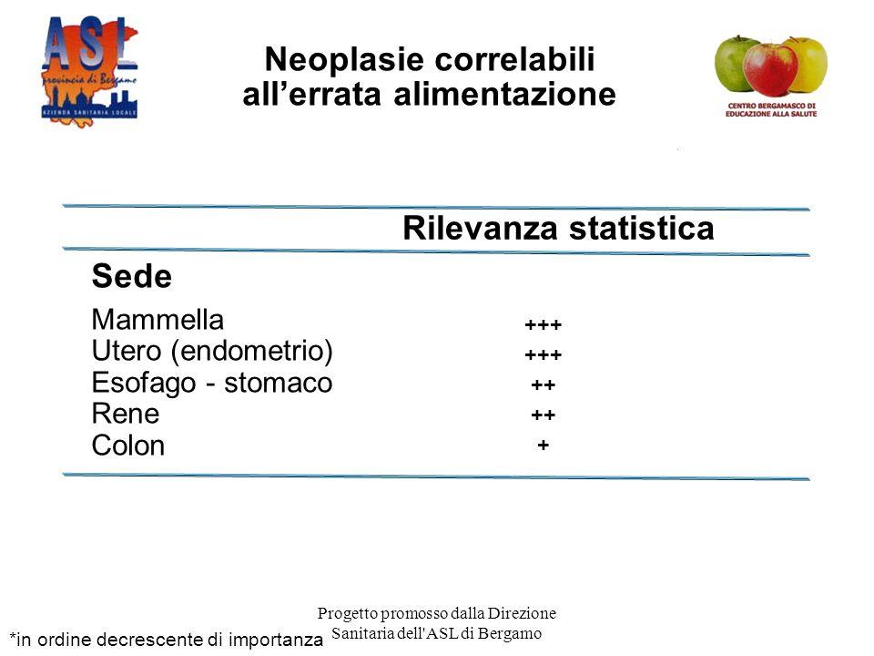 Progetto promosso dalla Direzione Sanitaria dell ASL di Bergamo *in ordine decrescente di importanza Sede Mammella Utero (endometrio) Esofago - stomaco Rene Colon Neoplasie correlabili all'errata alimentazione +++ ++ + Rilevanza statistica