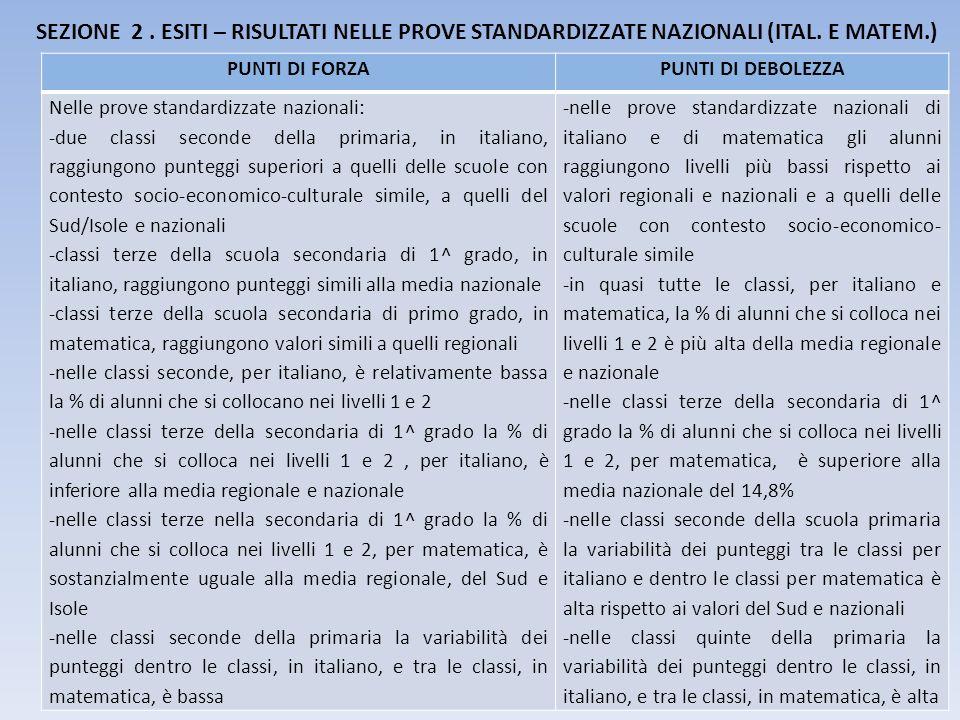 SEZIONE 2. ESITI – RISULTATI NELLE PROVE STANDARDIZZATE NAZIONALI (ITAL. E MATEM.) PUNTI DI FORZAPUNTI DI DEBOLEZZA Nelle prove standardizzate naziona