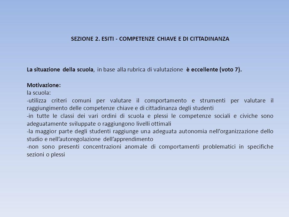 SEZIONE 2. ESITI - COMPETENZE CHIAVE E DI CITTADINANZA La situazione della scuola, in base alla rubrica di valutazione è eccellente (voto 7). Motivazi