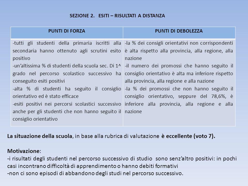 SEZIONE 2. ESITI – RISULTATI A DISTANZA PUNTI DI FORZAPUNTI DI DEBOLEZZA -tutti gli studenti della primaria iscritti alla secondaria hanno ottenuto ag