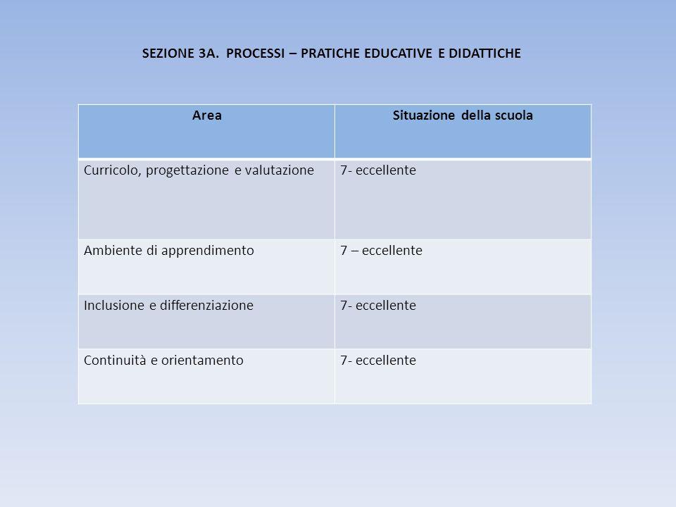 SEZIONE 3A. PROCESSI – PRATICHE EDUCATIVE E DIDATTICHE AreaSituazione della scuola Curricolo, progettazione e valutazione7- eccellente Ambiente di app