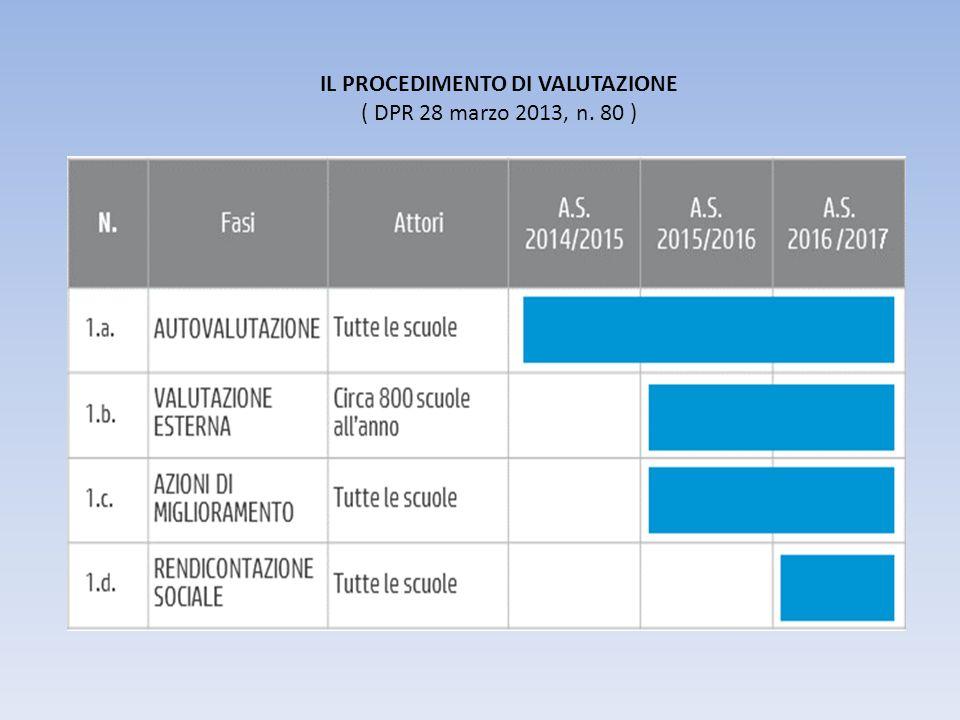 IL PROCEDIMENTO DI VALUTAZIONE ( DPR 28 marzo 2013, n. 80 )