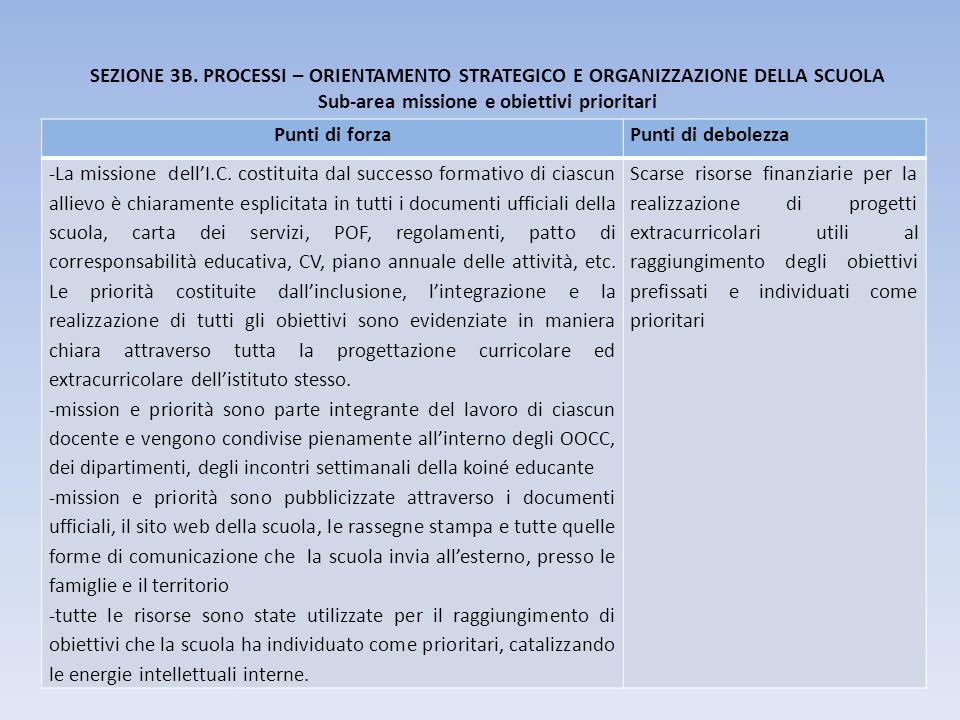 SEZIONE 3B. PROCESSI – ORIENTAMENTO STRATEGICO E ORGANIZZAZIONE DELLA SCUOLA Sub-area missione e obiettivi prioritari Punti di forzaPunti di debolezza