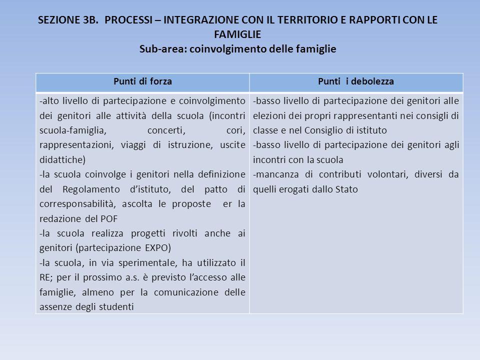 SEZIONE 3B. PROCESSI – INTEGRAZIONE CON IL TERRITORIO E RAPPORTI CON LE FAMIGLIE Sub-area: coinvolgimento delle famiglie Punti di forzaPunti i debolez