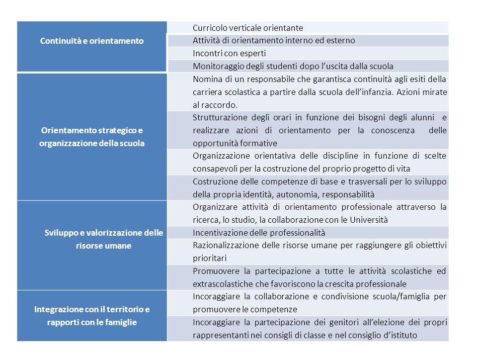 Continuità e orientamento Curricolo verticale orientante Attività di orientamento interno ed esterno Incontri con esperti Monitoraggio degli studenti