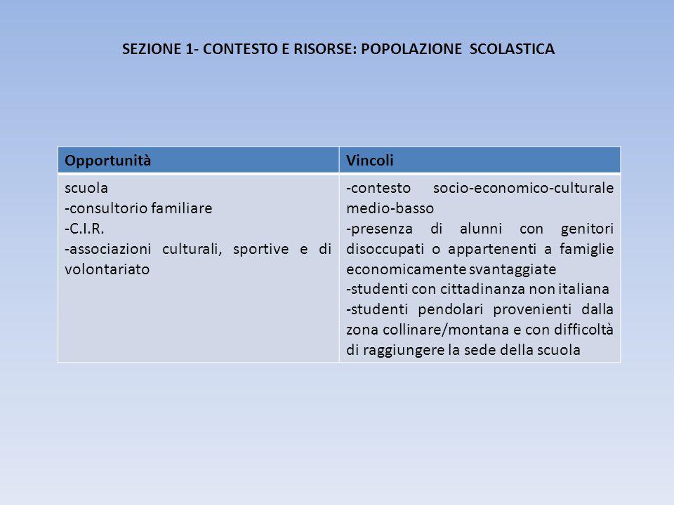 OpportunitàVincoli scuola -consultorio familiare -C.I.R. -associazioni culturali, sportive e di volontariato -contesto socio-economico-culturale medio