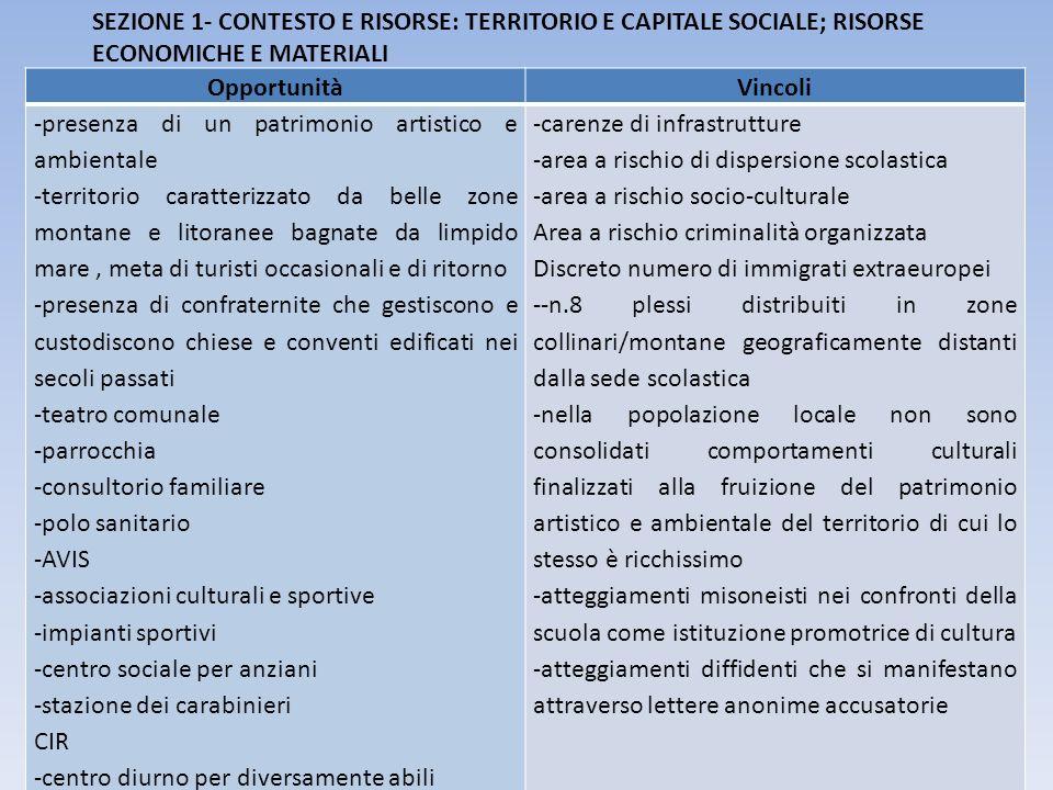 SEZIONE 1- CONTESTO E RISORSE: TERRITORIO E CAPITALE SOCIALE; RISORSE ECONOMICHE E MATERIALI OpportunitàVincoli -presenza di un patrimonio artistico e