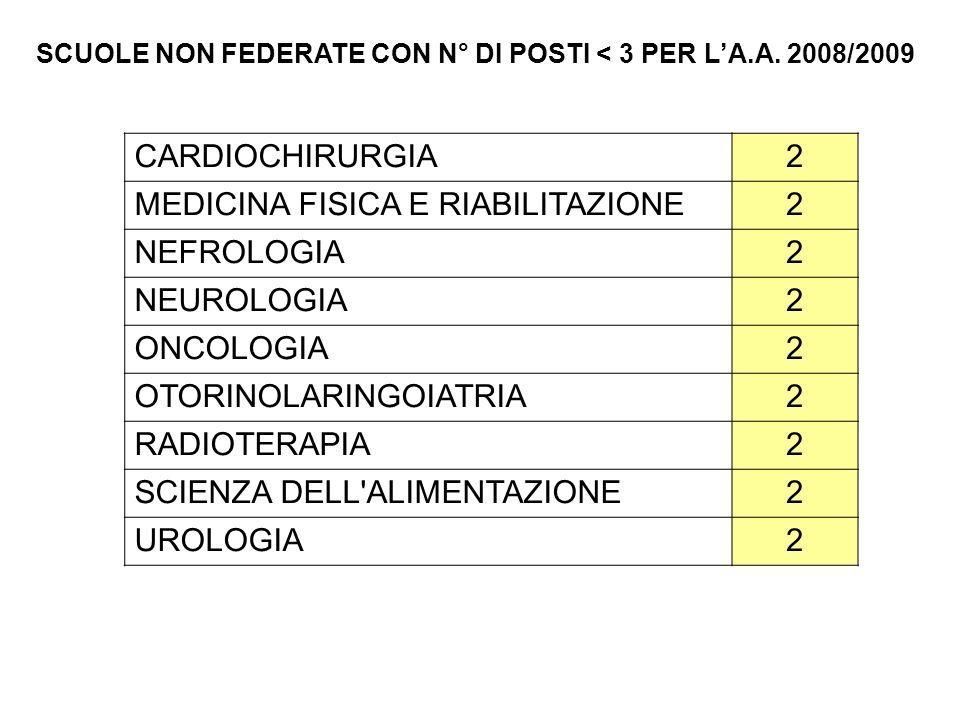 CARDIOCHIRURGIA2 MEDICINA FISICA E RIABILITAZIONE2 NEFROLOGIA2 NEUROLOGIA2 ONCOLOGIA2 OTORINOLARINGOIATRIA2 RADIOTERAPIA2 SCIENZA DELL ALIMENTAZIONE2 UROLOGIA2 SCUOLE NON FEDERATE CON N° DI POSTI < 3 PER L'A.A.