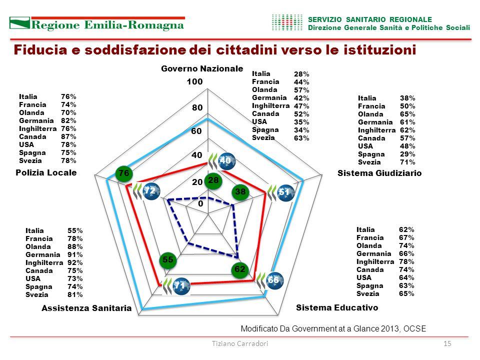 Tiziano Carradori15 20 40 60 80 100 0 Governo Nazionale Sistema Giudiziario Sistema Educativo Assistenza Sanitaria Polizia Locale 2855623876 4051667172 Fiducia e soddisfazione dei cittadini verso le istituzioni Italia Francia Olanda Germania Inghilterra Canada USA Spagna Svezia 38% 50% 65% 61% 62% 57% 48% 29% 71% Italia Francia Olanda Germania Inghilterra Canada USA Spagna Svezia 28% 44% 57% 42% 47% 52% 35% 34% 63% Italia Francia Olanda Germania Inghilterra Canada USA Spagna Svezia 76% 74% 70% 82% 76% 87% 78% 75% 78% Italia Francia Olanda Germania Inghilterra Canada USA Spagna Svezia 55% 78% 88% 91% 92% 75% 73% 74% 81% Italia Francia Olanda Germania Inghilterra Canada USA Spagna Svezia 62% 67% 74% 66% 78% 74% 64% 63% 65% Modificato Da Government at a Glance 2013, OCSE SERVIZIO SANITARIO REGIONALE Direzione Generale Sanità e Politiche Sociali
