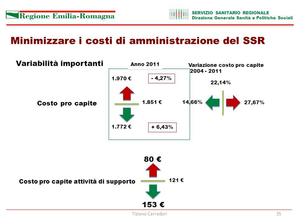 Variabilità importanti Costo pro capite 1.970 € 1.772 € 1.851 € - 4,27% + 6,43% Anno 2011 14,66% 22,14% 27,67% Variazione costo pro capite 2004 - 2011 Costo pro capite attività di supporto 80 € 153 € 121 € Minimizzare i costi di amministrazione del SSR SERVIZIO SANITARIO REGIONALE Direzione Generale Sanità e Politiche Sociali Tiziano Carradori35