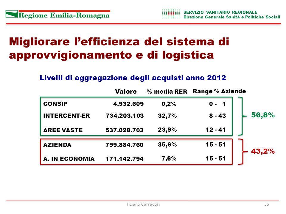 Livelli di aggregazione degli acquisti anno 2012 CONSIP4.932.6090,2% 0 - 1 INTERCENT-ER734.203.10332,7% 8 - 43 AREE VASTE537.028.703 23,9%12 - 41 AZIENDA799.884.760 35,6%15 - 51 A.