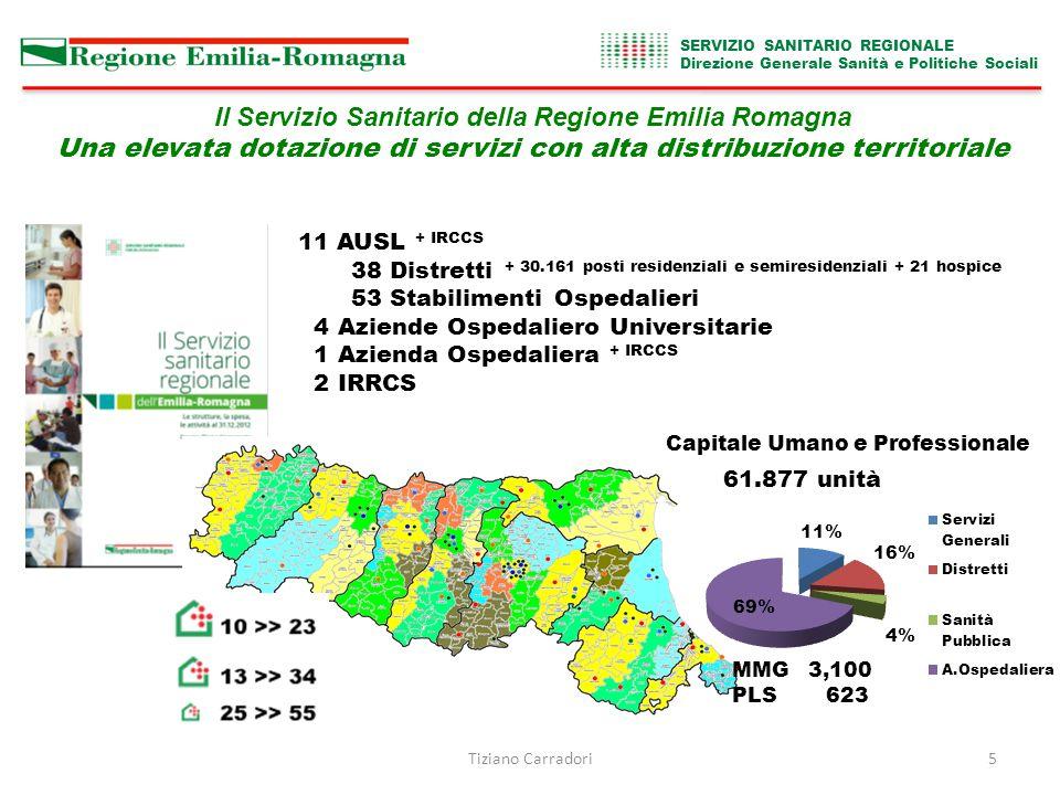 Tiziano Carradori5 Il Servizio Sanitario della Regione Emilia Romagna Una elevata dotazione di servizi con alta distribuzione territoriale SERVIZIO SANITARIO REGIONALE Direzione Generale Sanità e Politiche Sociali 61.877 unità 11 AUSL + IRCCS 38 Distretti + 30.161 posti residenziali e semiresidenziali + 21 hospice 53 Stabilimenti Ospedalieri 4 Aziende Ospedaliero Universitarie 1 Azienda Ospedaliera + IRCCS 2 IRRCS Capitale Umano e Professionale MMG 3,100 PLS 623