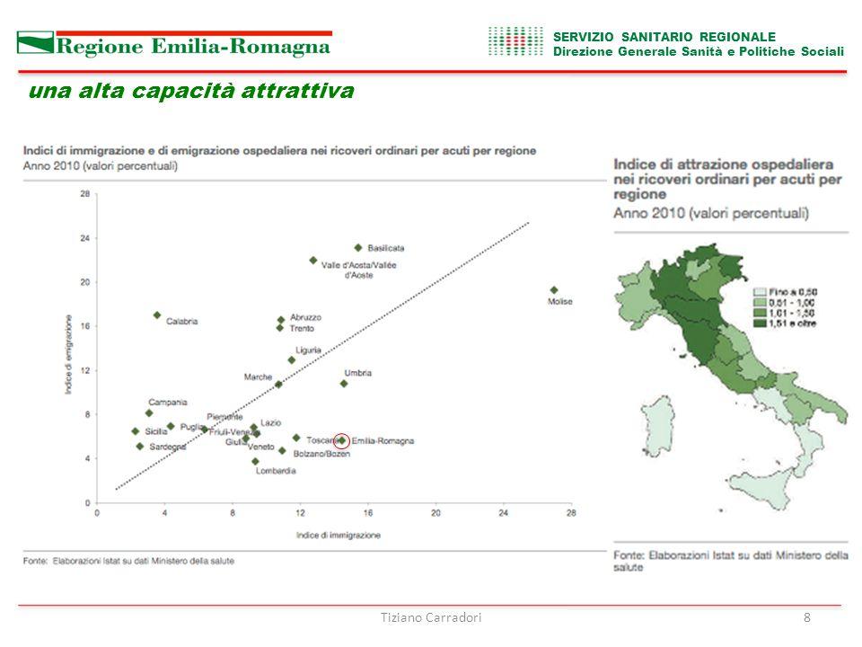 SERVIZIO SANITARIO REGIONALE Direzione Generale Sanità e Politiche Sociali Tiziano Carradori8 una alta capacità attrattiva