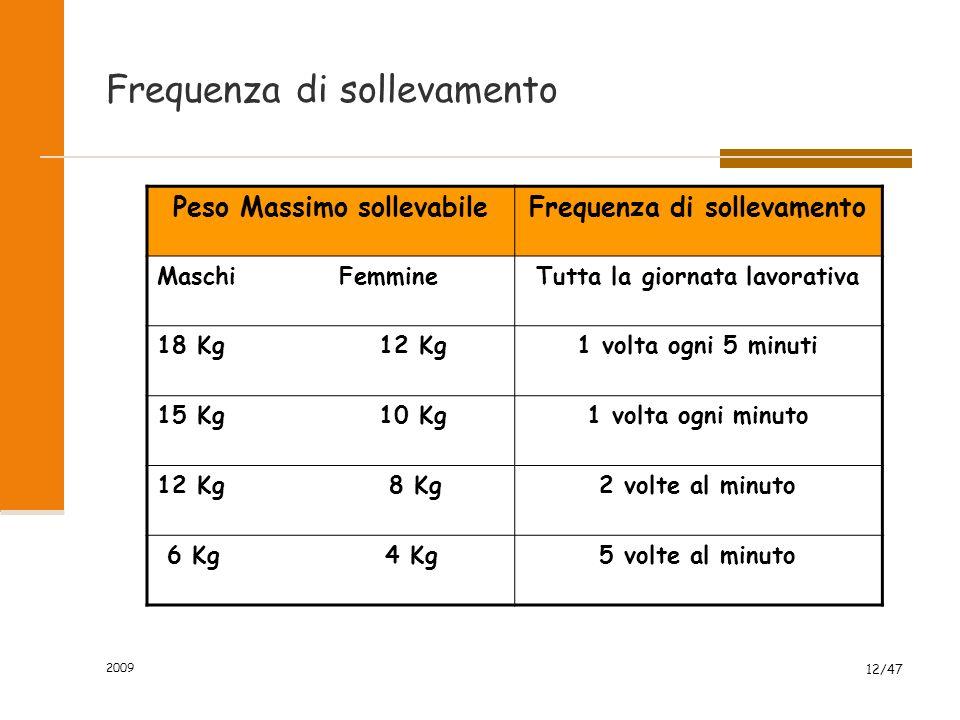 2009 12/47 Frequenza di sollevamento Peso Massimo sollevabileFrequenza di sollevamento Maschi FemmineTutta la giornata lavorativa 18 Kg 12 Kg1 volta o
