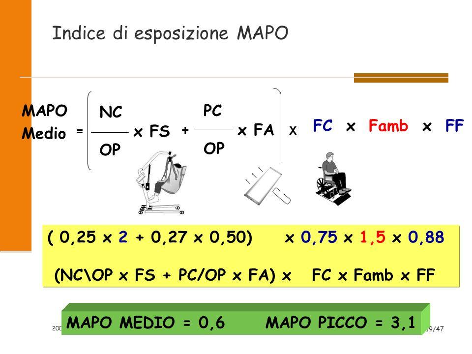 2009 19/47 Indice di esposizione MAPO MAPO Medio NC x FS OP PC x FA OP + X FC x Famb x FF = ( 0,25 x 2 + 0,27 x 0,50) x 0,75 x 1,5 x 0,88 (NC\OP x FS