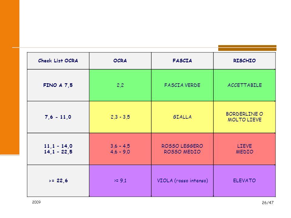 2009 26/47 Check List OCRAOCRAFASCIARISCHIO FINO A 7,52,2FASCIA VERDEACCETTABILE 7,6 - 11,02,3 - 3,5GIALLA BORDERLINE O MOLTO LIEVE 11,1 – 14,0 14,1 –