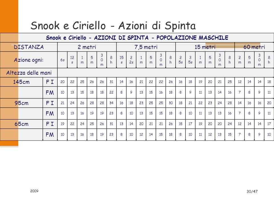 2009 30/47 Snook e Ciriello - Azioni di Spinta Snook e Ciriello - AZIONI DI SPINTA - POPOLAZIONE MASCHILE DISTANZA2 metri7,5 metri15 metri60 metri Azi