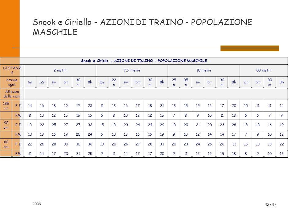 2009 33/47 Snook e Ciriello - AZIONI DI TRAINO - POPOLAZIONE MASCHILE DISTANZ A 2 metri7,5 metri15 metri60 metri Azione ogni: 6s12s1m5m 30 m 8h15s 22