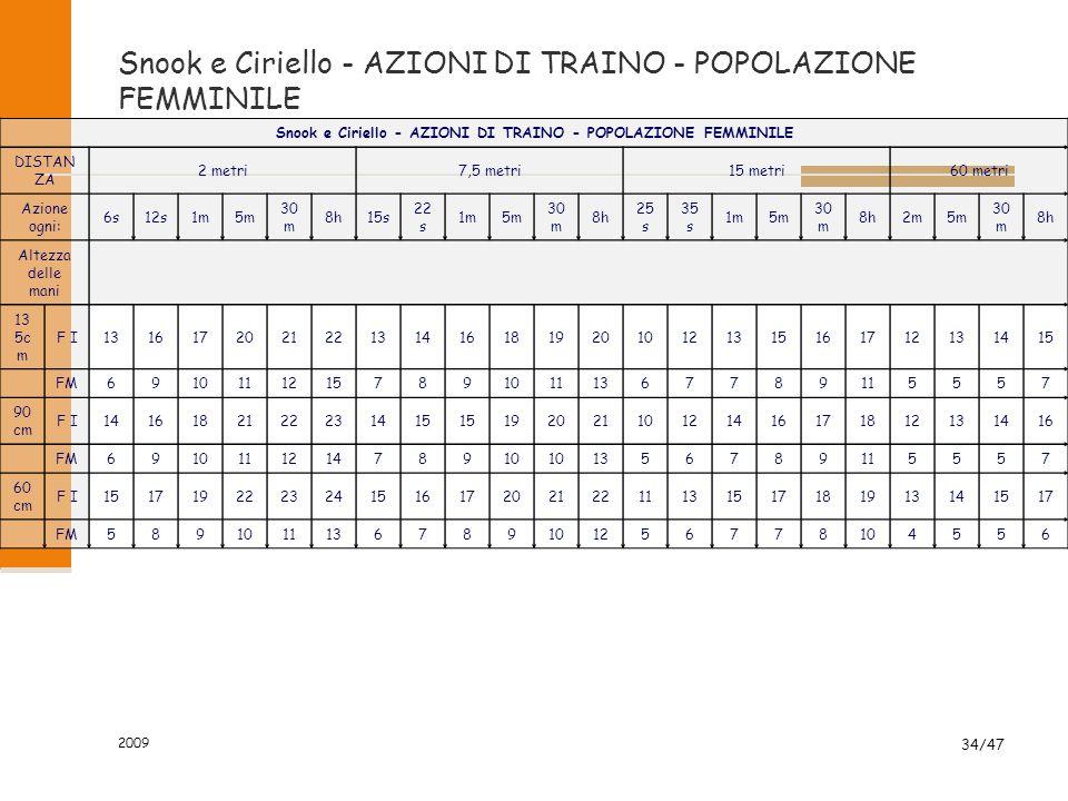 2009 34/47 Snook e Ciriello - AZIONI DI TRAINO - POPOLAZIONE FEMMINILE DISTAN ZA 2 metri7,5 metri15 metri60 metri Azione ogni: 6s12s1m5m 30 m 8h15s 22