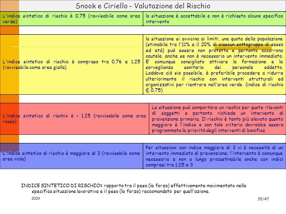 2009 35/47 INDICE SINTETICO DI RISCHIO= rapporto tra il peso (la forza) effettivamente movimentato nella specifica situazione lavorativa e il peso (la