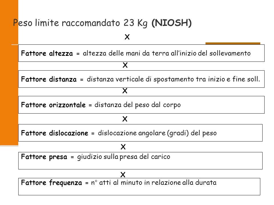 2009 6/47 Peso limite raccomandato 23 Kg (NIOSH) Fattore altezza = altezza delle mani da terra all'inizio del sollevamento Fattore distanza = distanza
