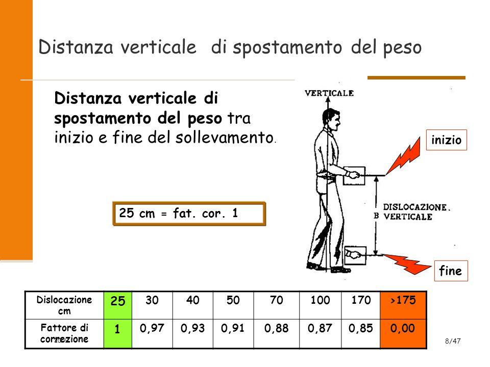 2009 8/47 Distanza verticale di spostamento del peso Distanza verticale di spostamento del peso tra inizio e fine del sollevamento. Dislocazione cm 25
