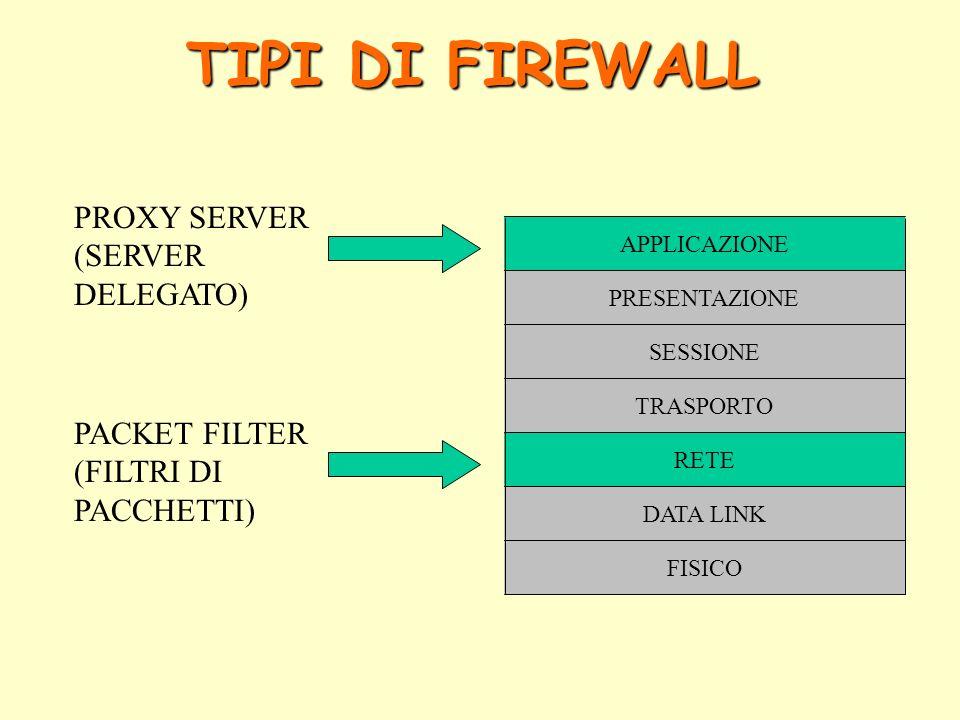 TIPI DI FIREWALL FISICO DATA LINK RETE TRASPORTO SESSIONE PRESENTAZIONE APPLICAZIONE PACKET FILTER (FILTRI DI PACCHETTI) PROXY SERVER (SERVER DELEGATO)