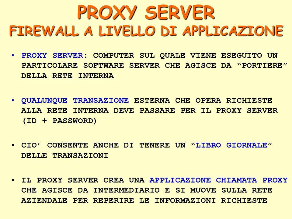 PROXY SERVER: COMPUTER SUL QUALE VIENE ESEGUITO UN PARTICOLARE SOFTWARE SERVER CHE AGISCE DA PORTIERE DELLA RETE INTERNA QUALUNQUE TRANSAZIONE ESTERNA CHE OPERA RICHIESTE ALLA RETE INTERNA DEVE PASSARE PER IL PROXY SERVER (ID + PASSWORD) CIO' CONSENTE ANCHE DI TENERE UN LIBRO GIORNALE DELLE TRANSAZIONI IL PROXY SERVER CREA UNA APPLICAZIONE CHIAMATA PROXY CHE AGISCE DA INTERMEDIARIO E SI MUOVE SULLA RETE AZIENDALE PER REPERIRE LE INFORMAZIONI RICHIESTE PROXY SERVER FIREWALL A LIVELLO DI APPLICAZIONE
