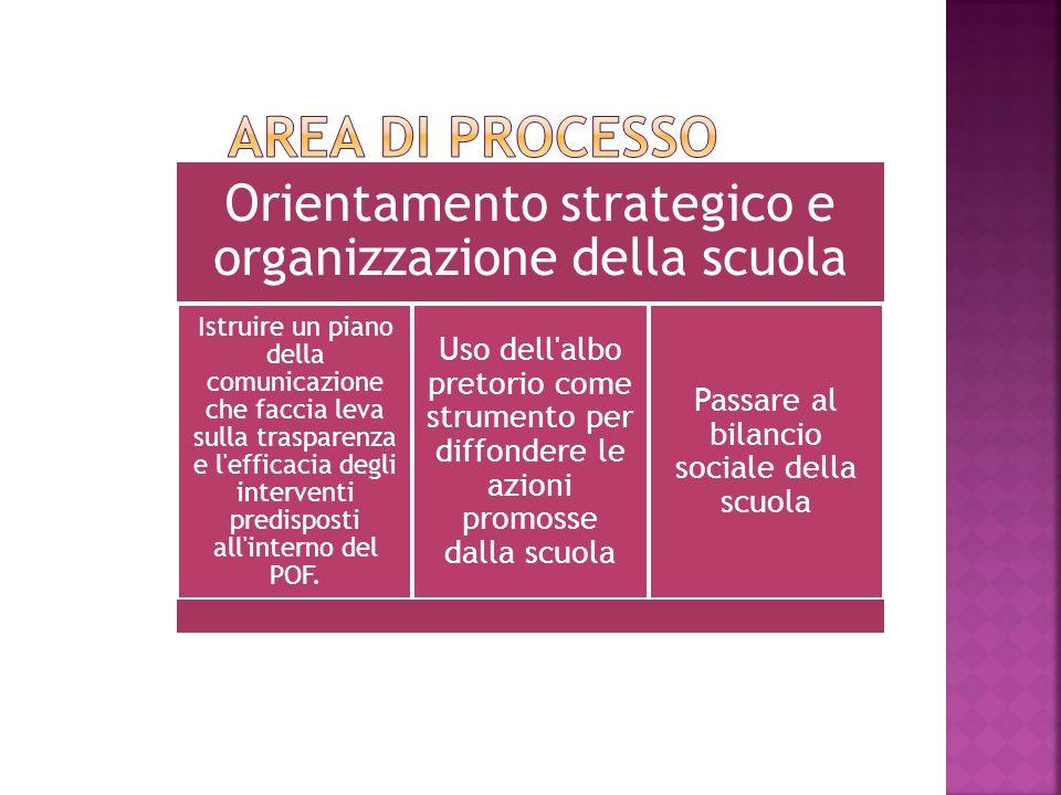 Orientamento strategico e organizzazione della scuola Istruire un piano della comunicazione che faccia leva sulla trasparenza e l efficacia degli interventi predisposti all interno del POF.